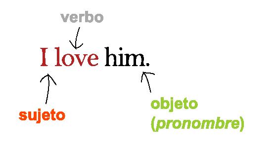 Para que sirven los pronombres objeto en ingles